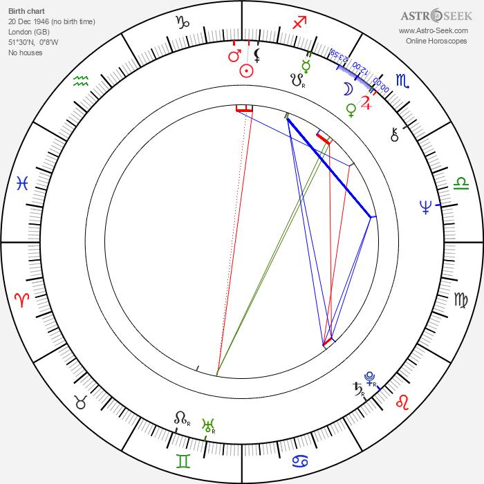 Lesley Judd - Astrology Natal Birth Chart
