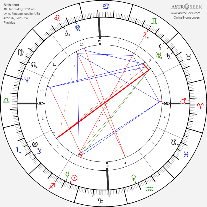 Lesley Stahl - Astrology Natal Birth Chart