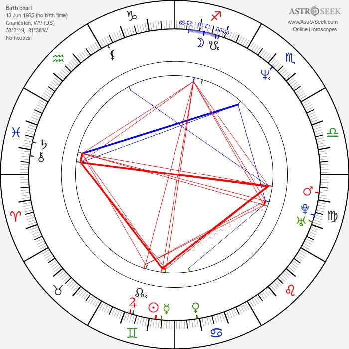 Lesli Kay - Astrology Natal Birth Chart