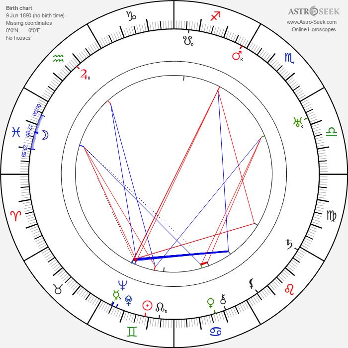 Leslie Banks - Astrology Natal Birth Chart