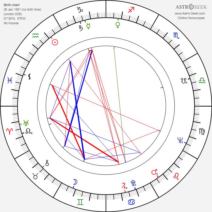 Leslie Bricusse - Astrology Natal Birth Chart