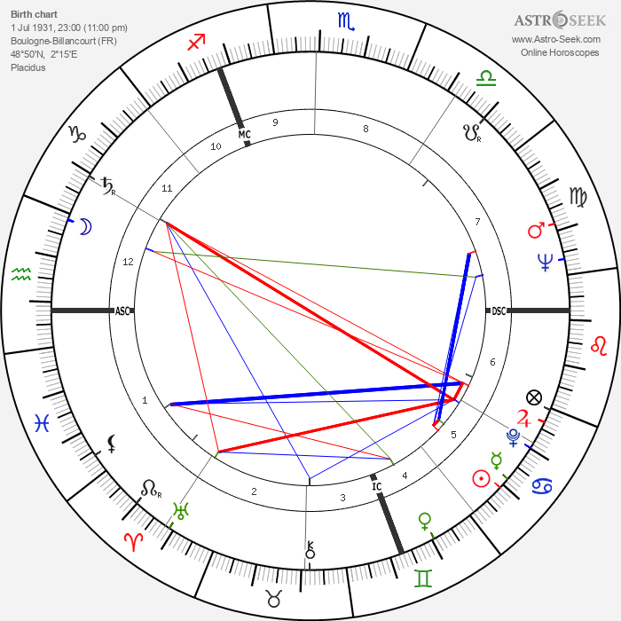 Leslie Caron - Astrology Natal Birth Chart