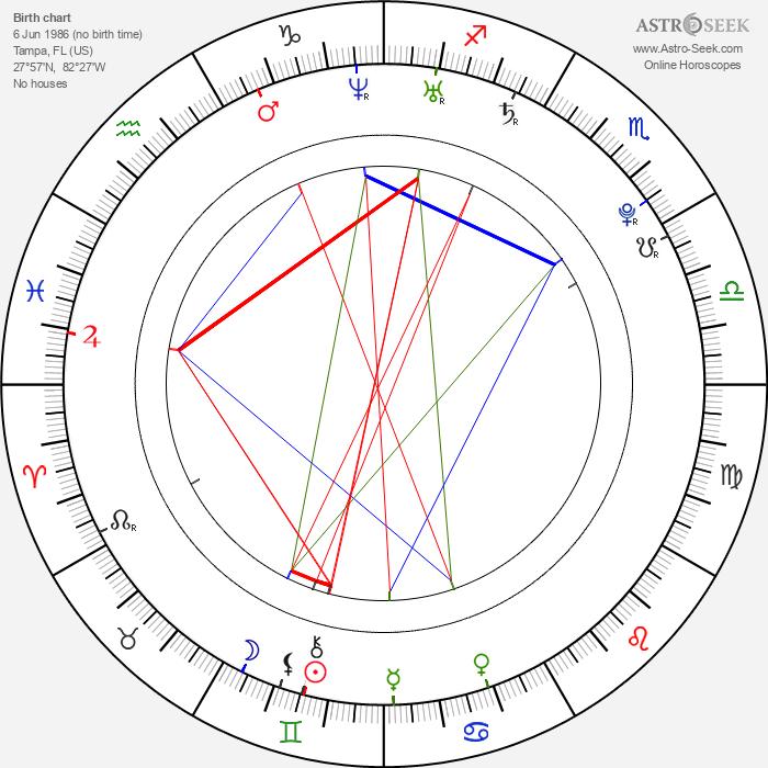 Leslie Carter - Astrology Natal Birth Chart