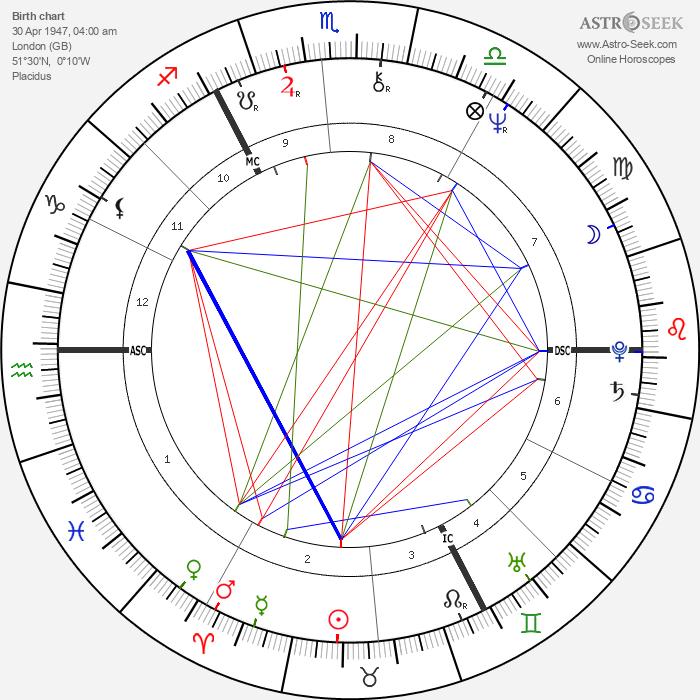 Leslie Grantham - Astrology Natal Birth Chart