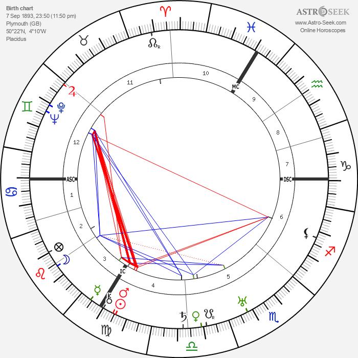 Leslie Hore-Belisha - Astrology Natal Birth Chart