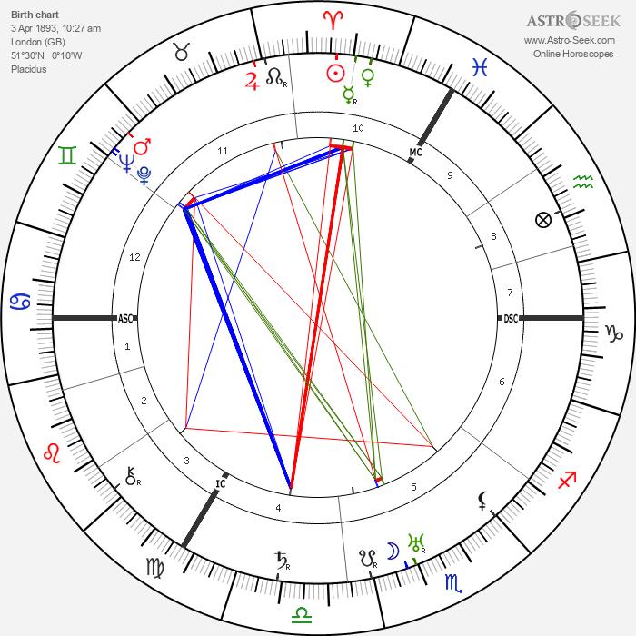 Leslie Howard - Astrology Natal Birth Chart