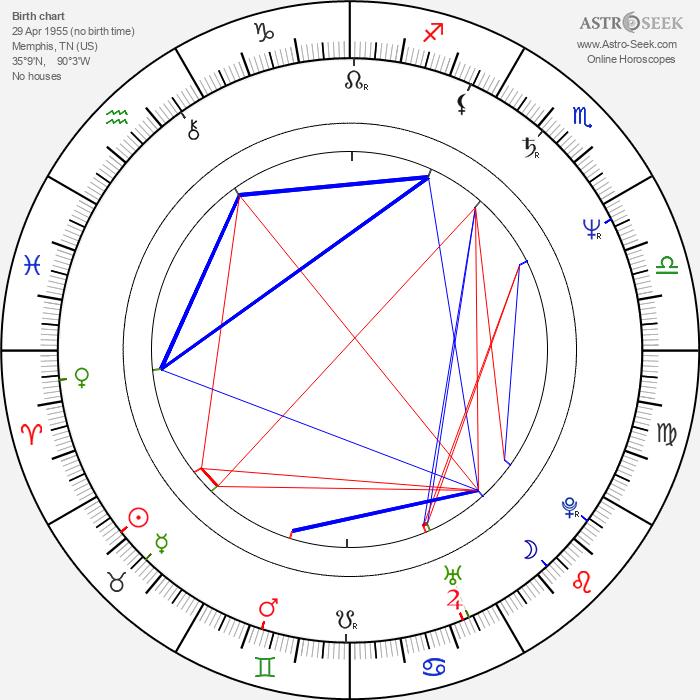 Leslie Jordan - Astrology Natal Birth Chart