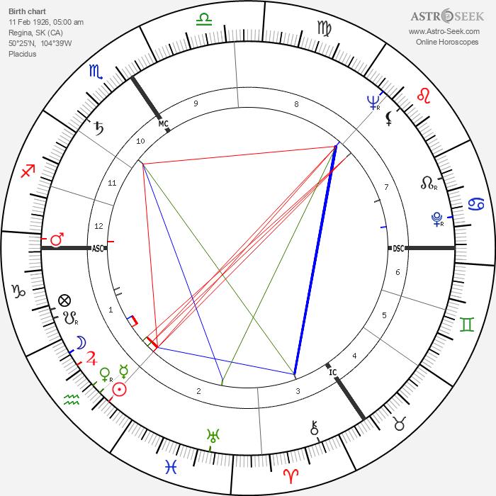 Leslie Nielsen - Astrology Natal Birth Chart