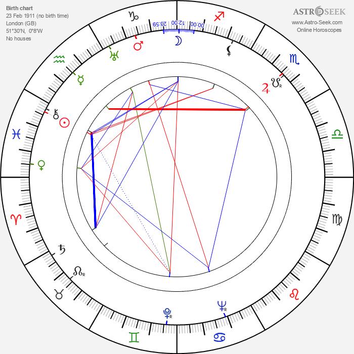 Leslie Norman - Astrology Natal Birth Chart
