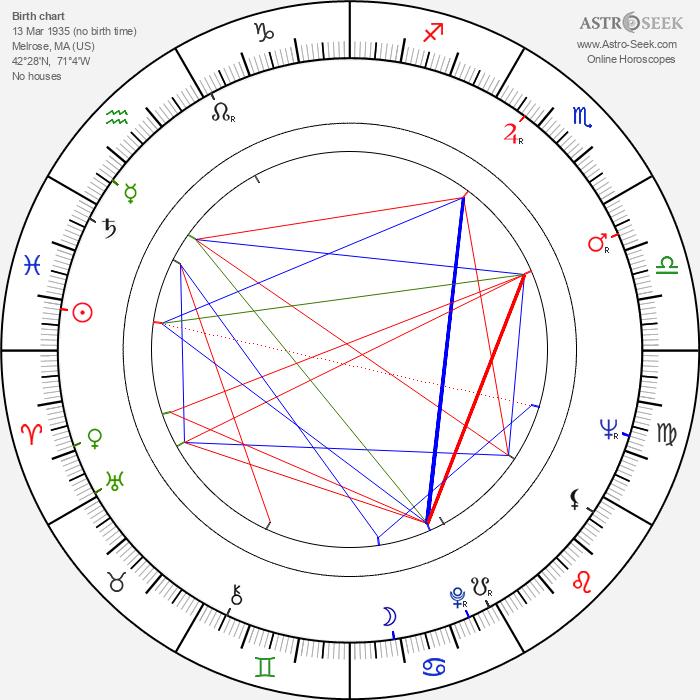 Leslie Parrish - Astrology Natal Birth Chart