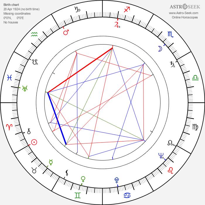 Leslie Phillips - Astrology Natal Birth Chart