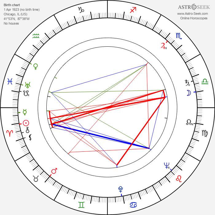 Leslie Waller - Astrology Natal Birth Chart