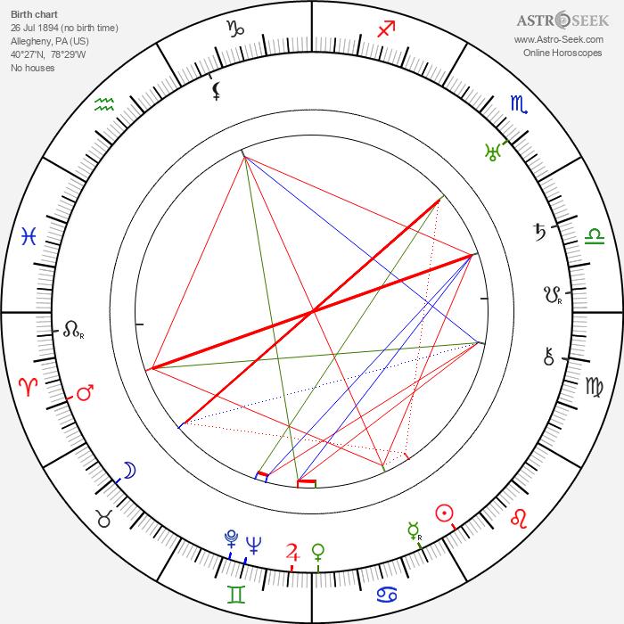 Lesser Samuels - Astrology Natal Birth Chart
