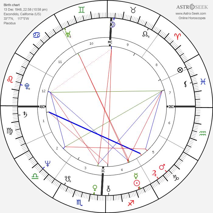 Lester Bangs - Astrology Natal Birth Chart