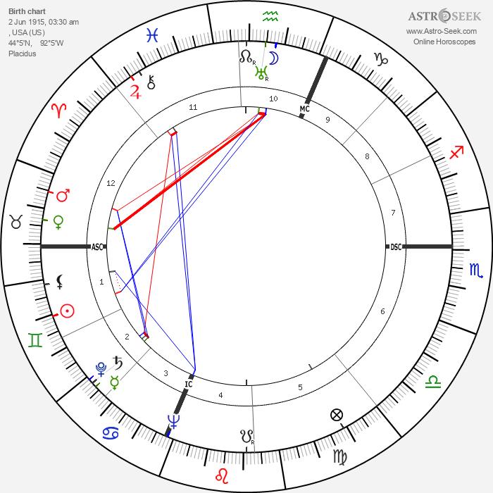 Lester Del Rey - Astrology Natal Birth Chart