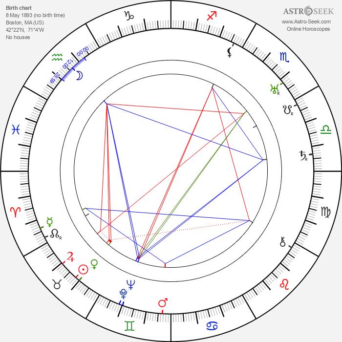 Lester Dorr - Astrology Natal Birth Chart