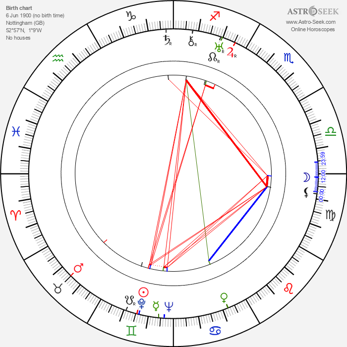 Lester Matthews - Astrology Natal Birth Chart