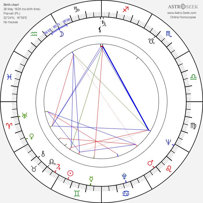 Leszek Herdegen - Astrology Natal Birth Chart