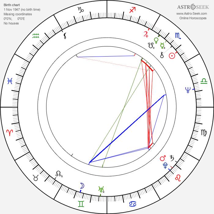 Leszek Wosiewicz - Astrology Natal Birth Chart