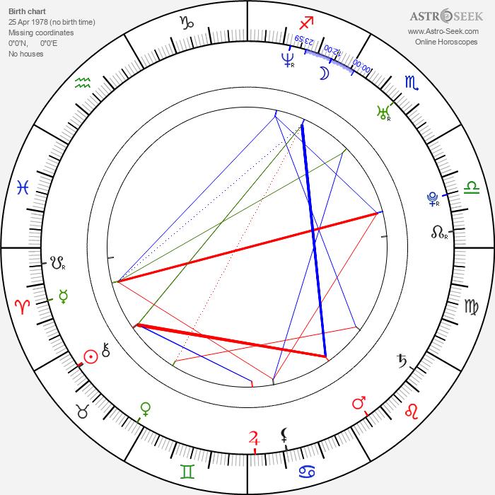 Leticia Birkheuer - Astrology Natal Birth Chart