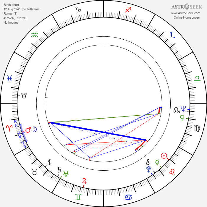 Letícia Román - Astrology Natal Birth Chart