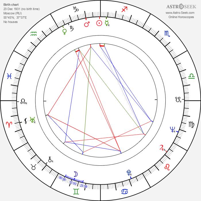 Lev Durov - Astrology Natal Birth Chart