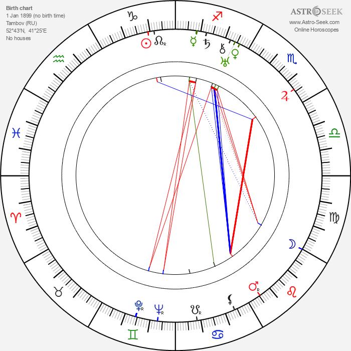Lev Kuleshov - Astrology Natal Birth Chart
