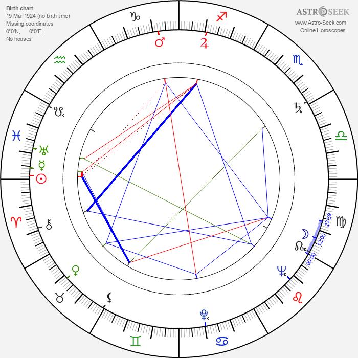 Lev Kulidzhanov - Astrology Natal Birth Chart