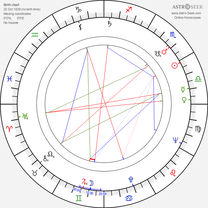 Lev Yashin - Astrology Natal Birth Chart