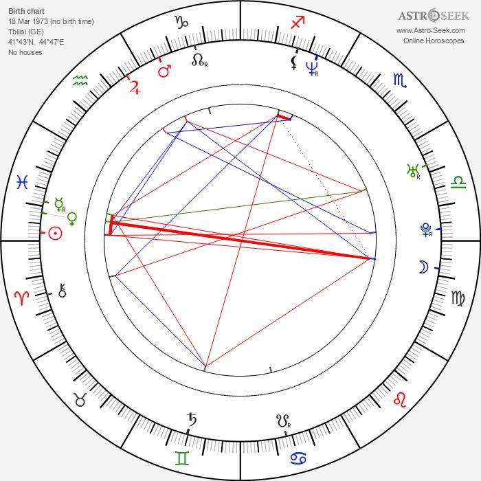 Levan Koguashvili - Astrology Natal Birth Chart