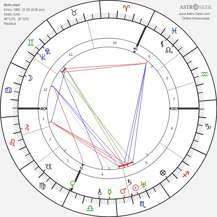 Levi Eshkol - Astrology Natal Birth Chart
