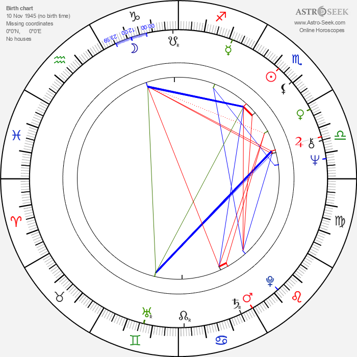 Lew Rywin - Astrology Natal Birth Chart