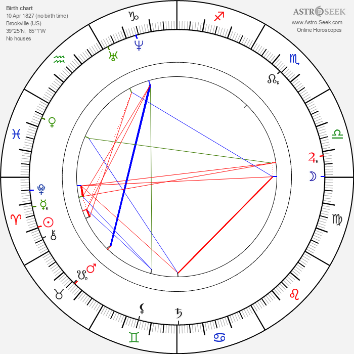 Lew Wallace - Astrology Natal Birth Chart