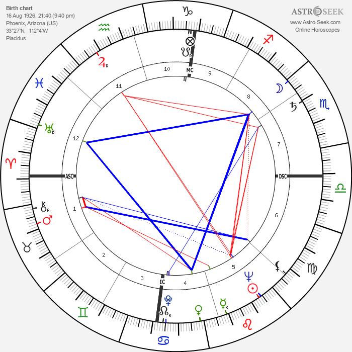 Lew Welch - Astrology Natal Birth Chart