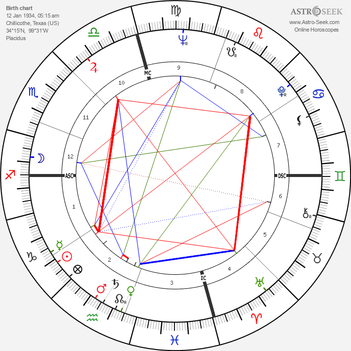 Lew Williams - Astrology Natal Birth Chart
