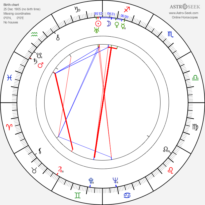 Lewis Allen - Astrology Natal Birth Chart