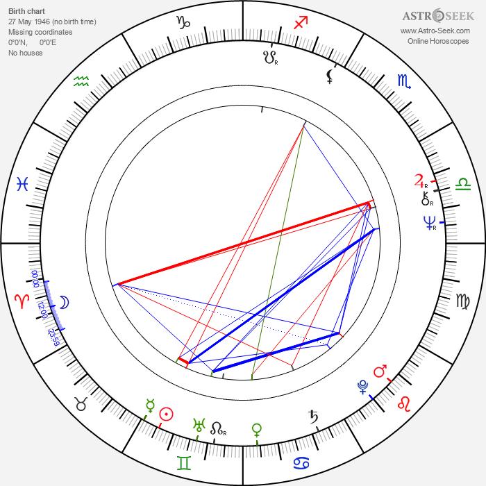 Lewis Collins - Astrology Natal Birth Chart