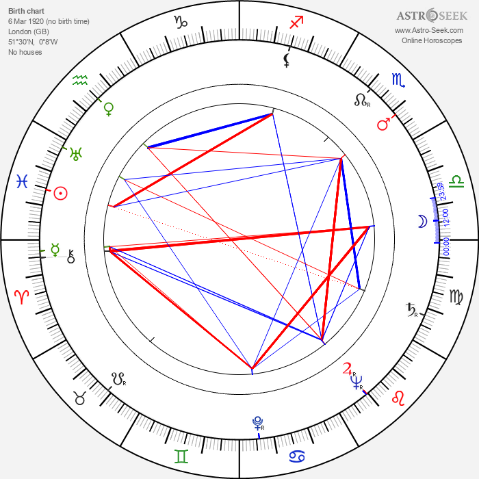 Lewis Gilbert - Astrology Natal Birth Chart