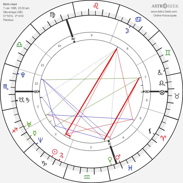 Lewis Hamilton - Astrology Natal Birth Chart