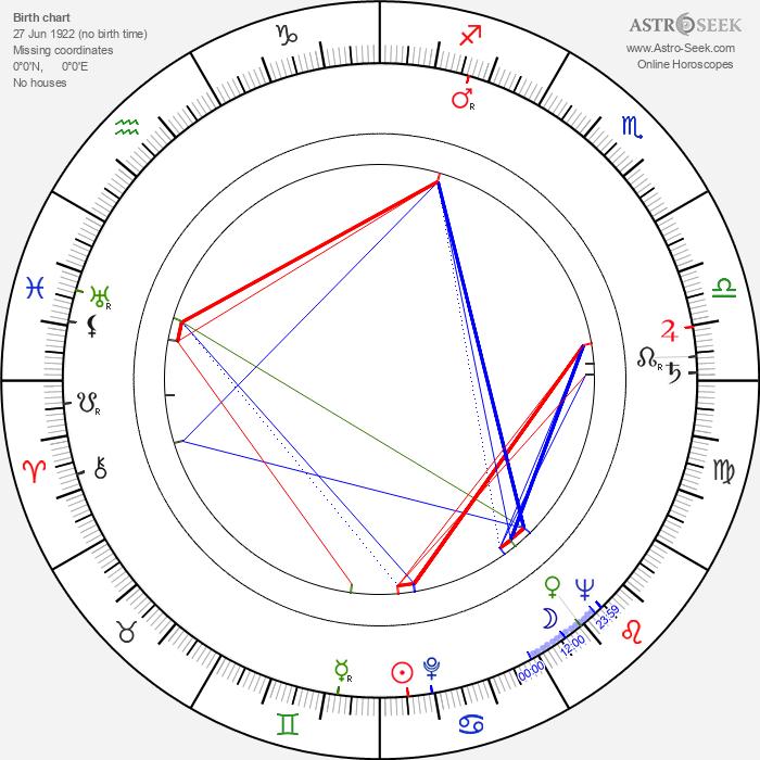 Lewis M. Allen - Astrology Natal Birth Chart