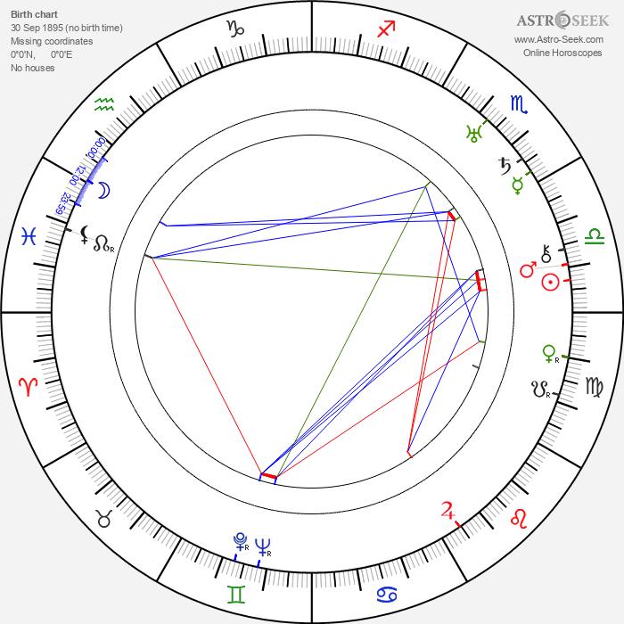 Lewis Milestone - Astrology Natal Birth Chart