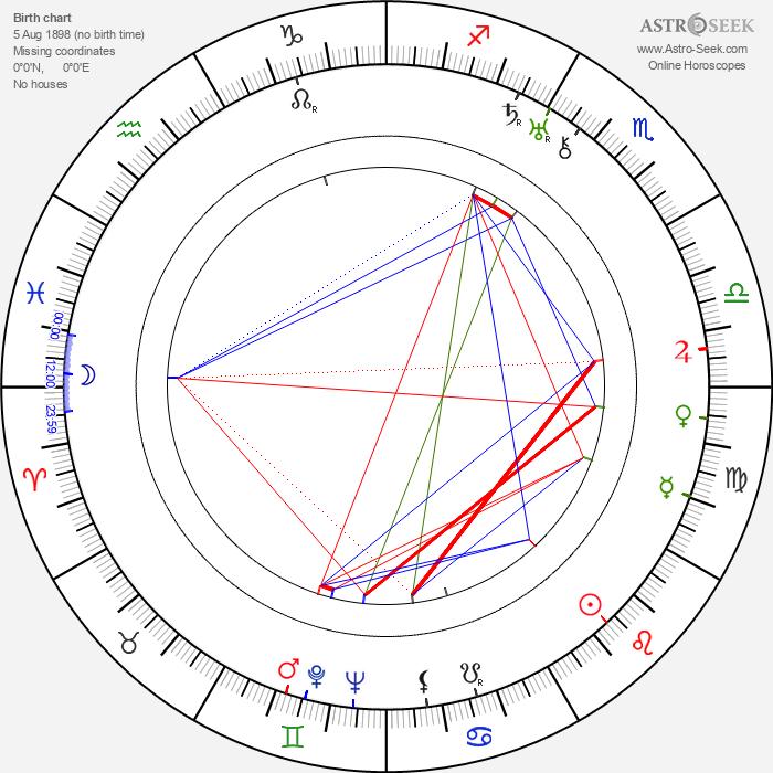 Lewis R. Foster - Astrology Natal Birth Chart