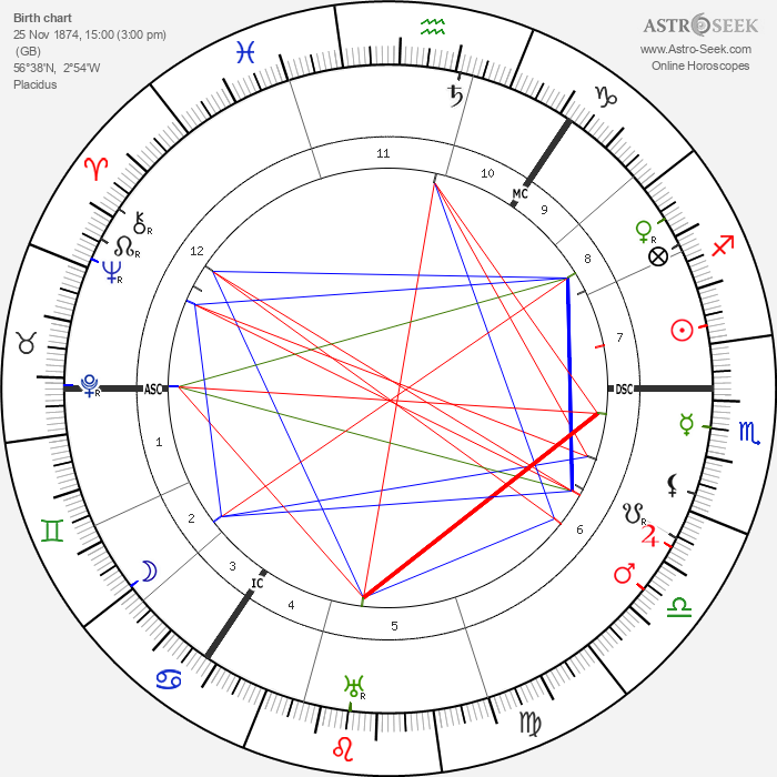 Lewis Spence - Astrology Natal Birth Chart