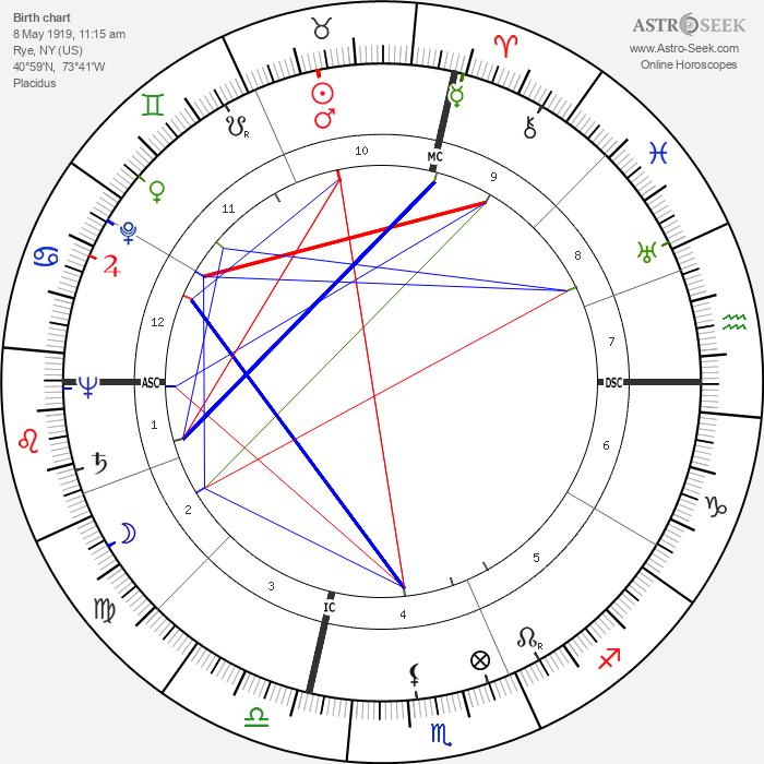 Lex Barker - Astrology Natal Birth Chart