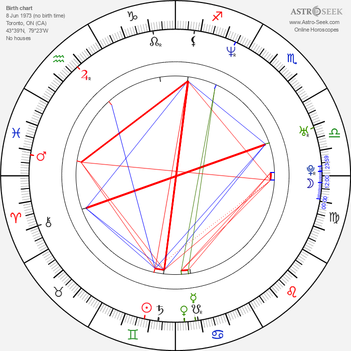 Lexa Doig - Astrology Natal Birth Chart