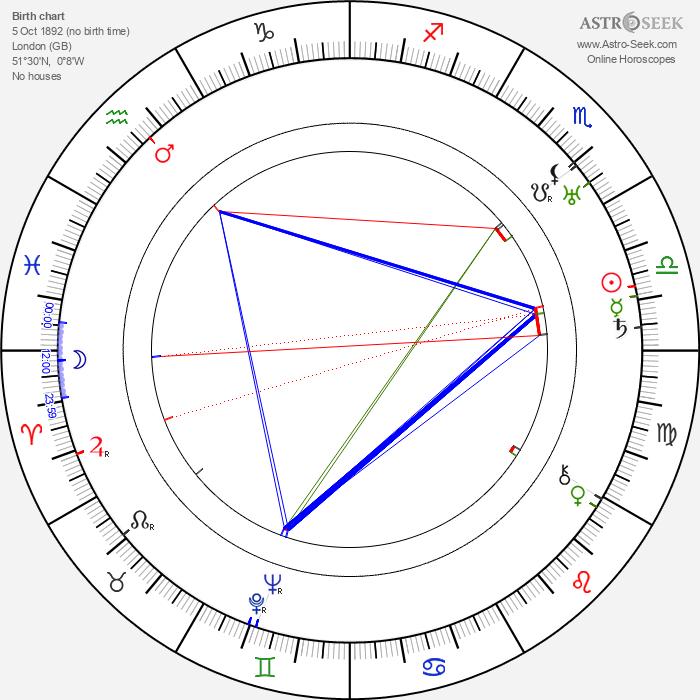 Leyland Hodgson - Astrology Natal Birth Chart