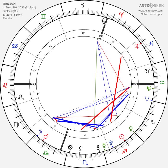 Liam Blood - Astrology Natal Birth Chart