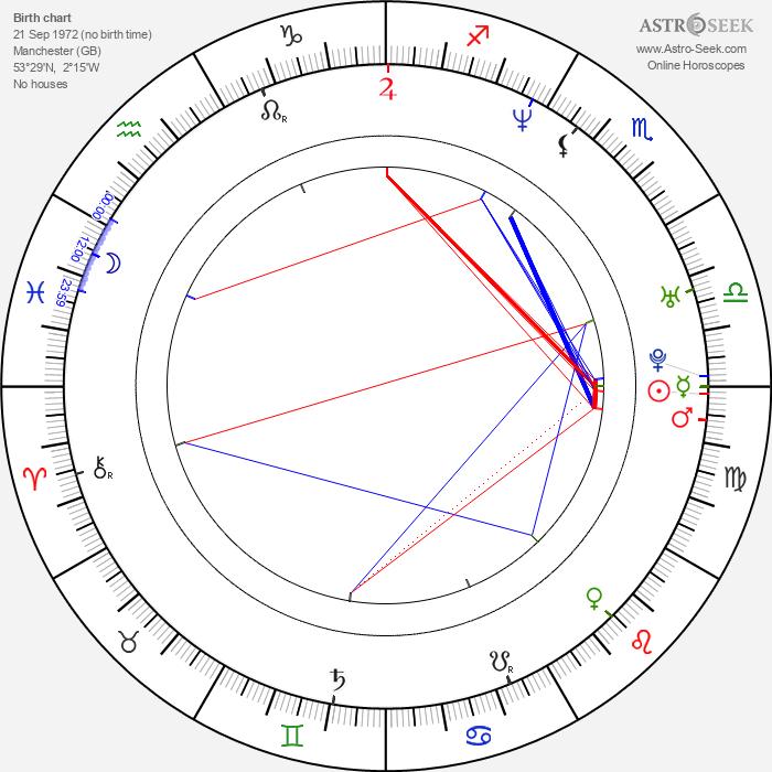 Liam Gallagher - Astrology Natal Birth Chart