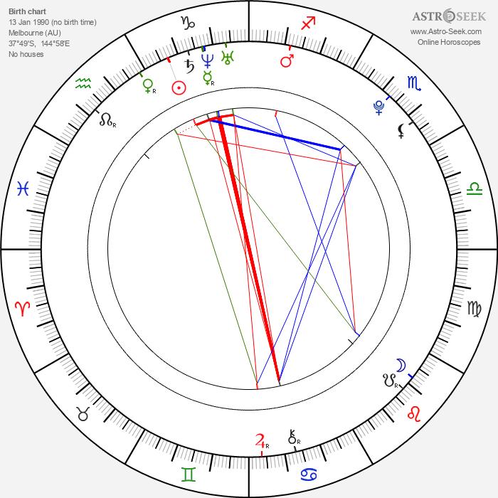 Liam Hemsworth - Astrology Natal Birth Chart