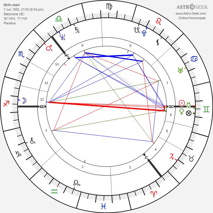 Liam Neeson - Astrology Natal Birth Chart
